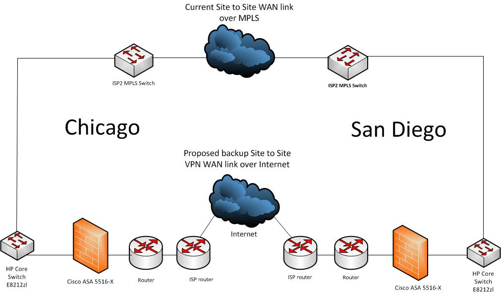 Solved  Failover Mpls Wan Link To Vpn Site To Site Tunnel
