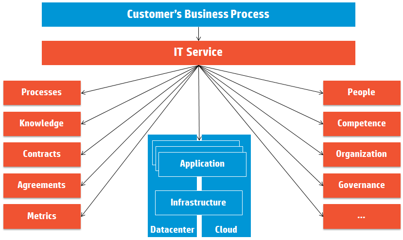 IT Services are more than technology.png