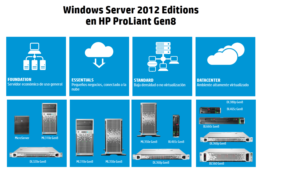 Windows Server 2012 Editions with HP ProLiant Gen8_ES.png