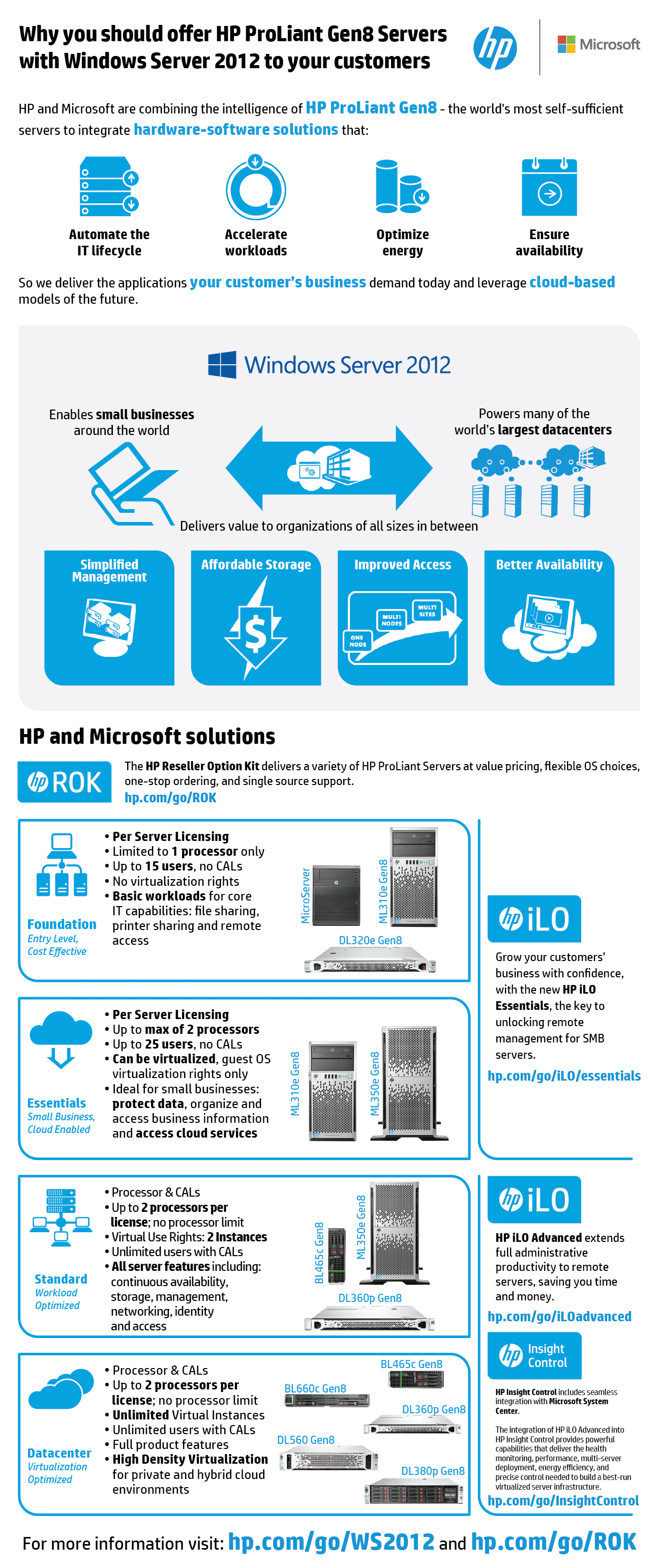 2013-04-30-Why-HP-ProLiant-Gen8-with-WS2012.png