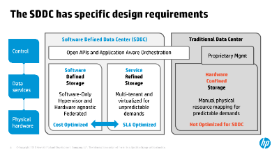 SDDC architecture.png