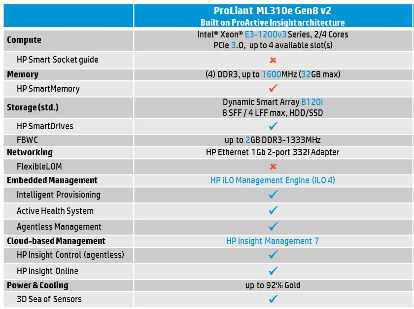 HP ProLiant Gen to Gen comparison