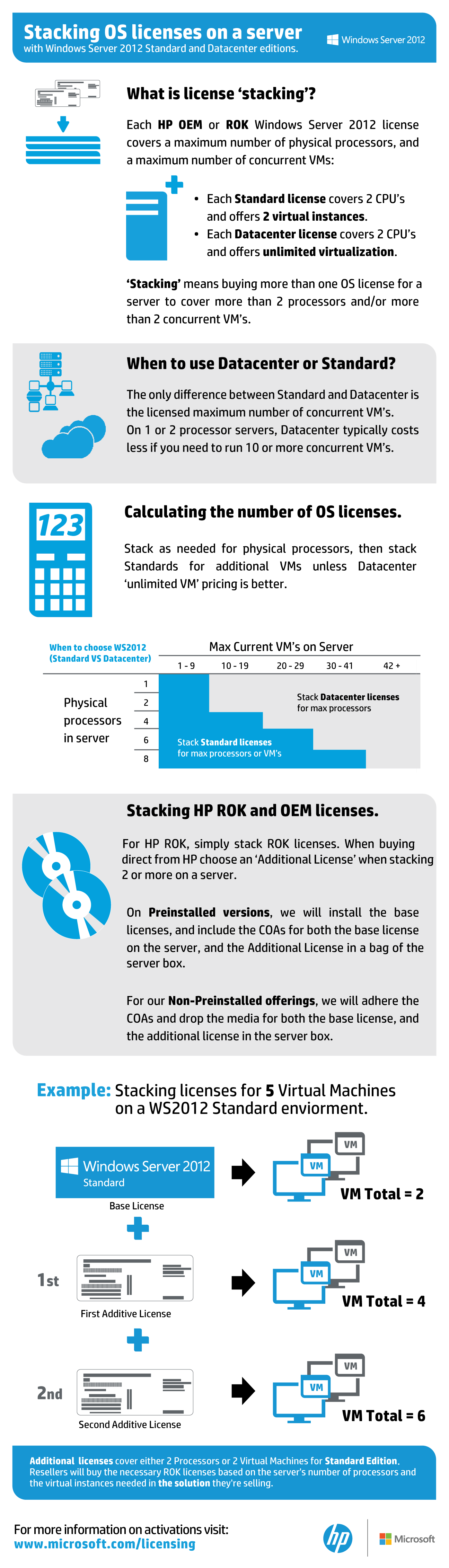 ROK Additive License Infographic
