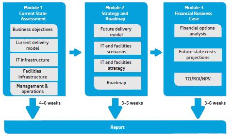 HP Data Center Strategy and Business Case Service.jpg