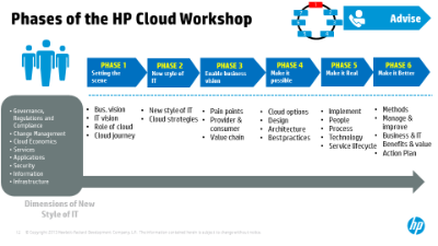 Phases of the HP Cloud Workshop