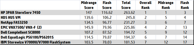 DCIG Midrange and Flash combined ranking.png