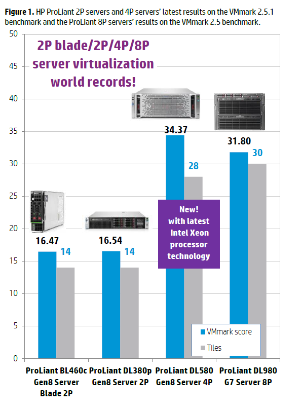 A top server choice for great consolidation and vi