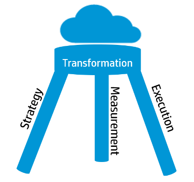 3 phases of Cloud Transformation.png