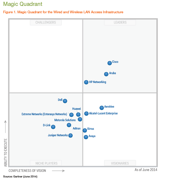 hp positioned as a leader in gartner magic quadran hewlett gartnermq 2014 png