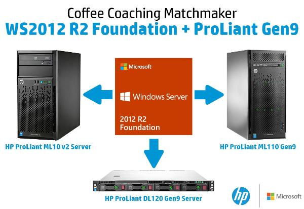WS2012-R2-Foundation-and-ProLiant-Gen9-Matchmaker.jpg