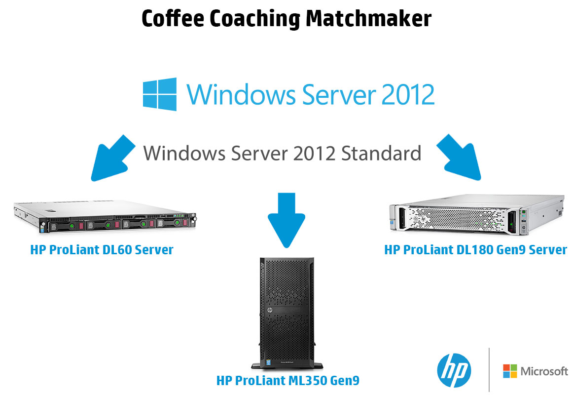 WS2012-R2-Std-and-ProLiant-Gen9-Matchmaker.jpg