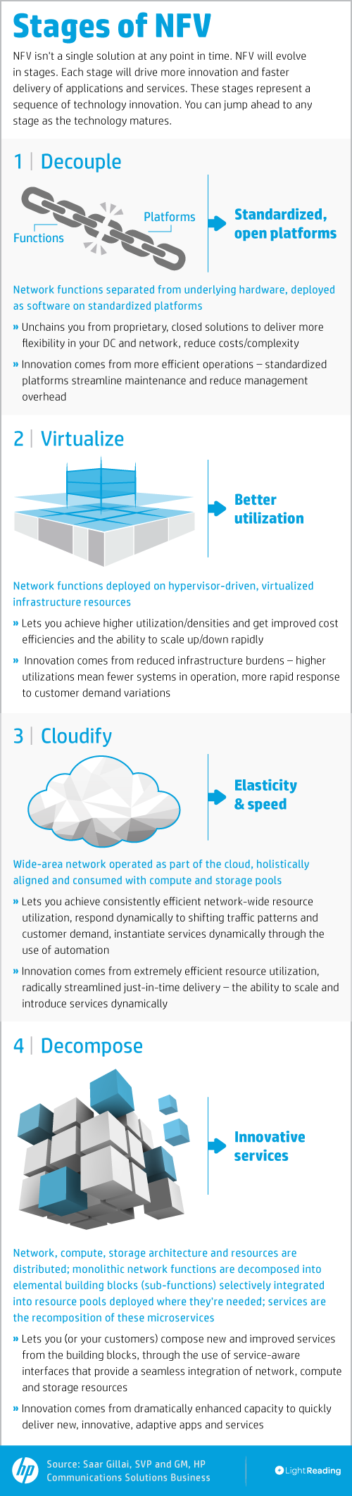 Stages-of-NFV-Infographic5.png
