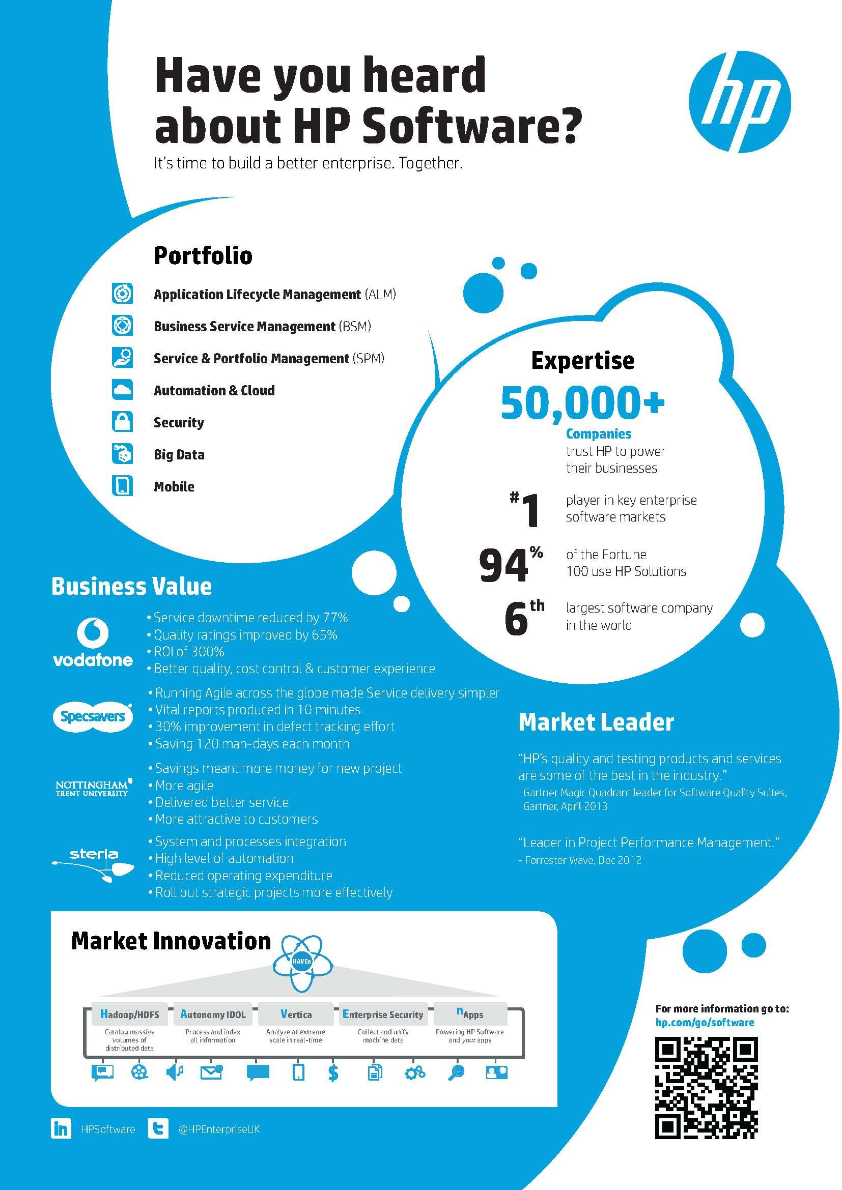 HP Software infographic