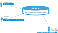 HP ALM Unified Automated Collaborative.png