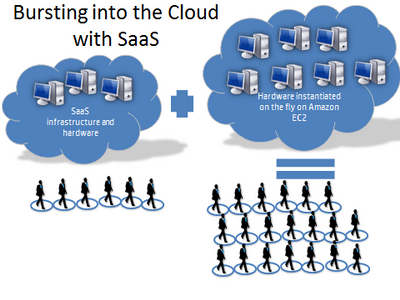 bursting into the cloud with SaaS.png