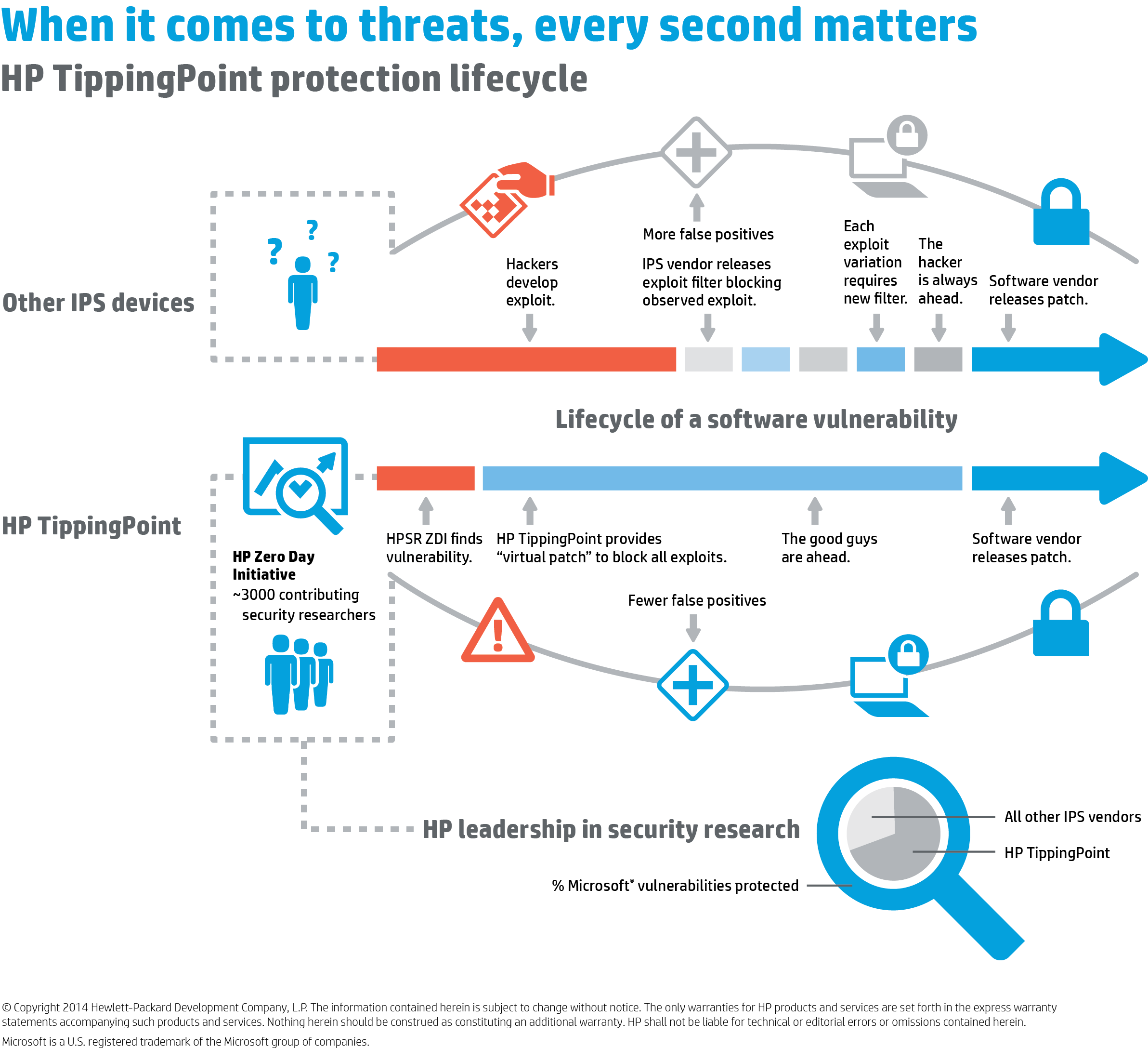HP TippingPoint Protection Lifecycle Infographic.png