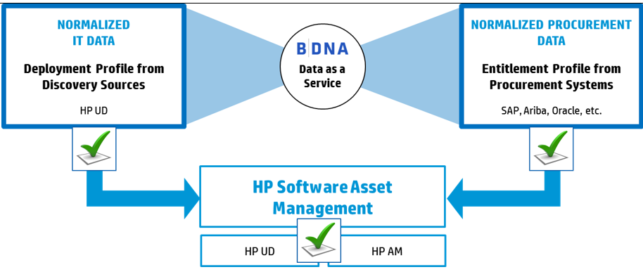BDNA data as a service.PNG