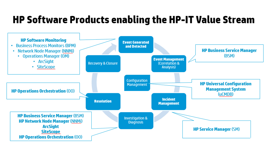 HP Software Products enabling the HP_IT value stream.PNG