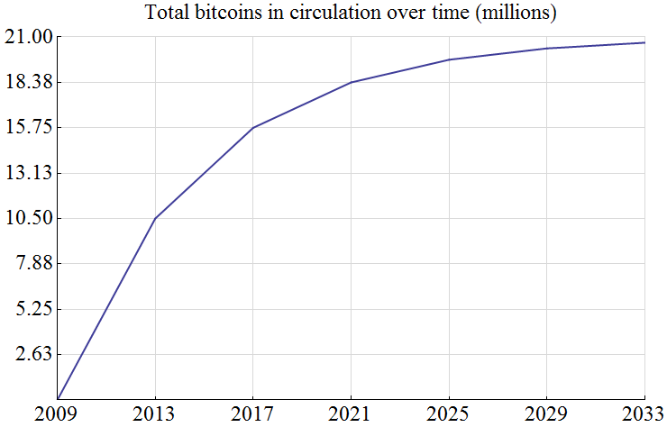Total_bitcoins_over_time_graph.png