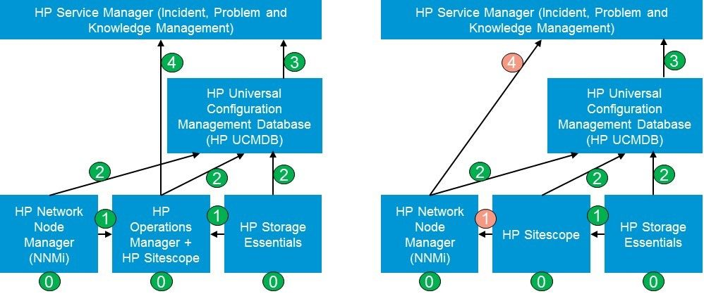 HP Service Manager diagram.jpg