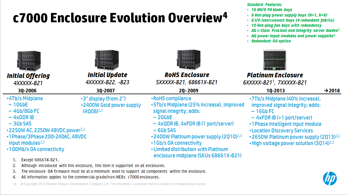 HP c7000 evolution.png