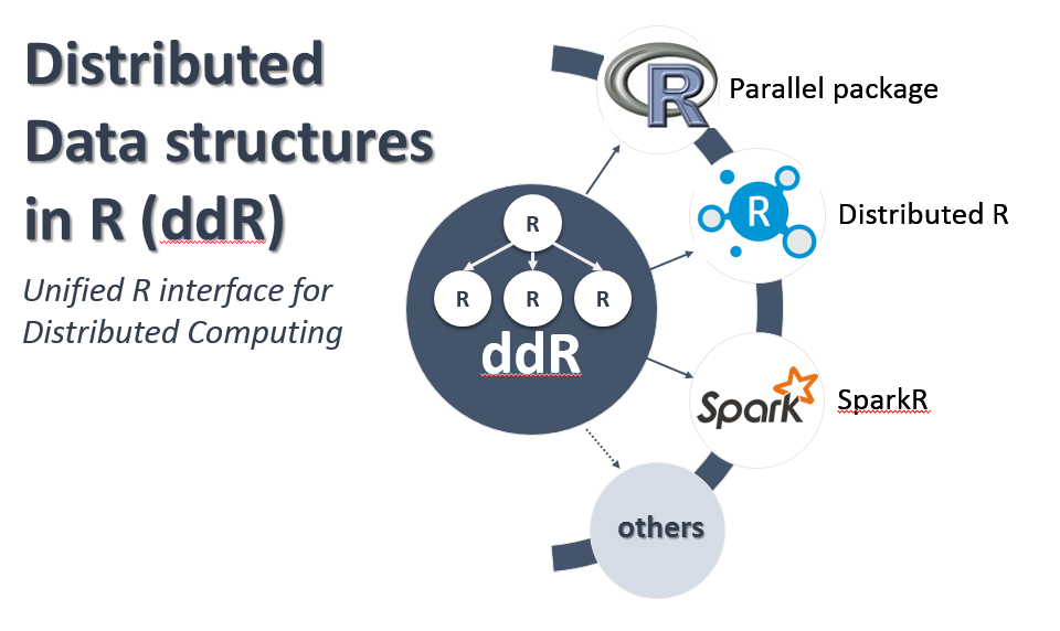 Introducing Distributed Data-structures in R