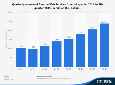aws revenues.png