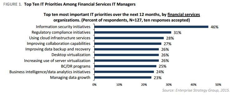 Top Ten IT Priorities Among Financial Services IT Managers.jpg
