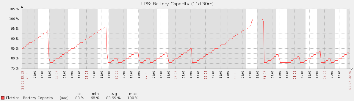 R1500G3-Battery Problem.png