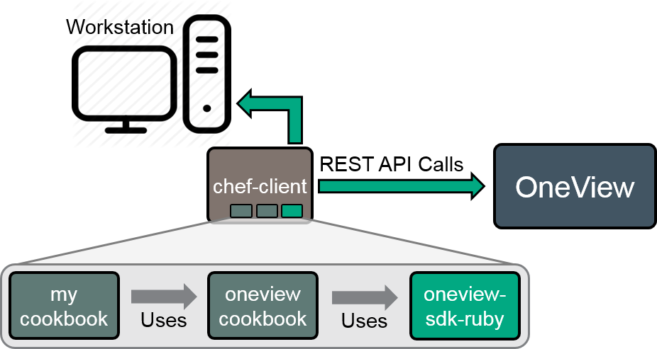 oneview-cookbook-diagram.png
