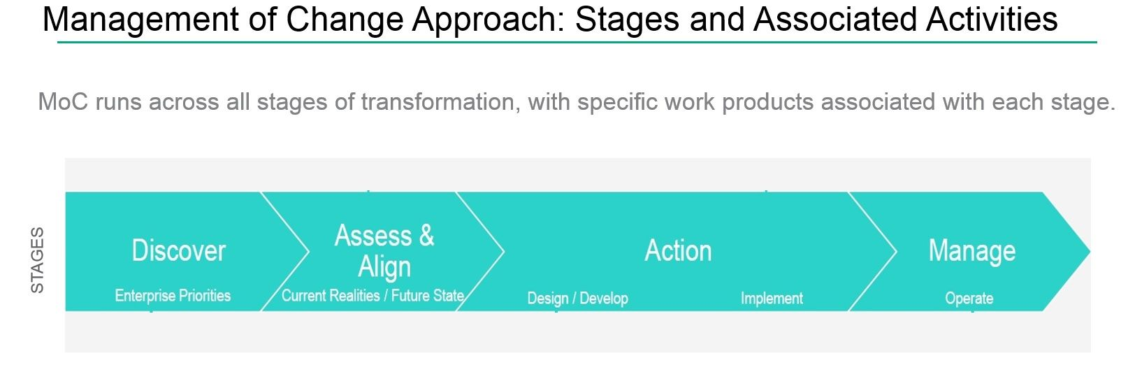 Figure 1 : Management of Change Stages