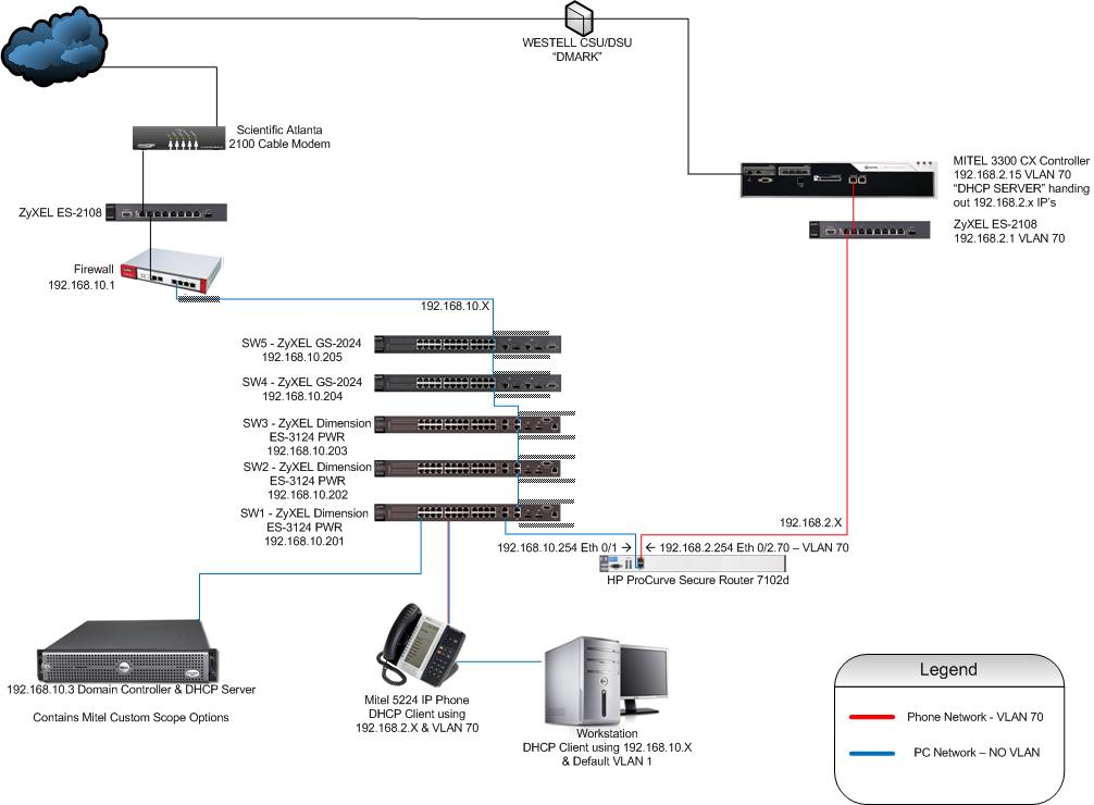 Solved: HP ProCurveSR7102dl & Unable to Ping VLANS - Hewlett