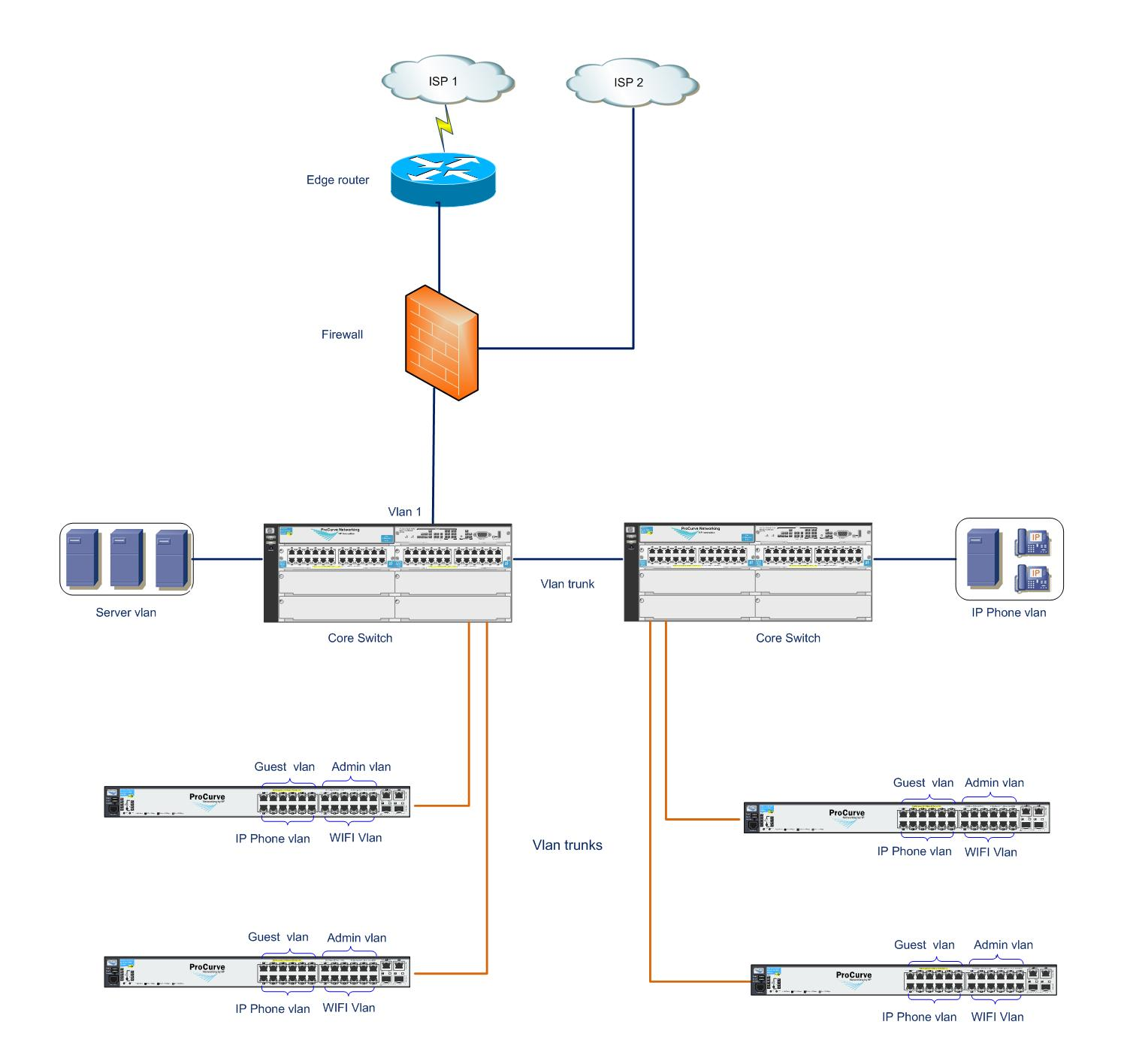 vlan design on HP procurve - Hewlett Packard Enterprise Community