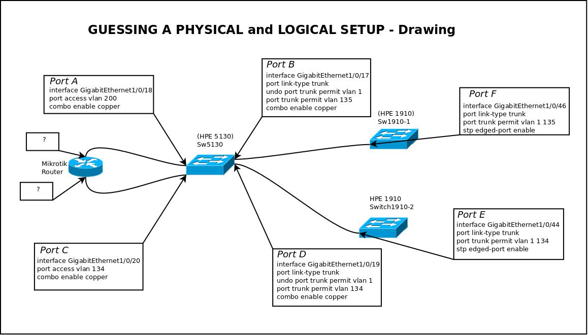 Help with VLAN 5130 El switch series configuration - Hewlett Packard