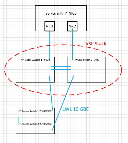 VSF mit HP Aruba 5406 and Trunk - Hewlett Packard Enterprise