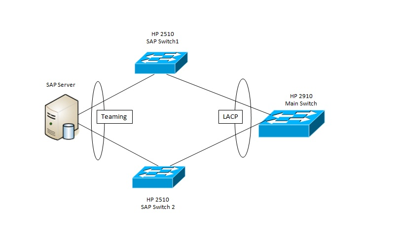 Teaming with LACP over multiple switch - Hewlett Packard Enterprise