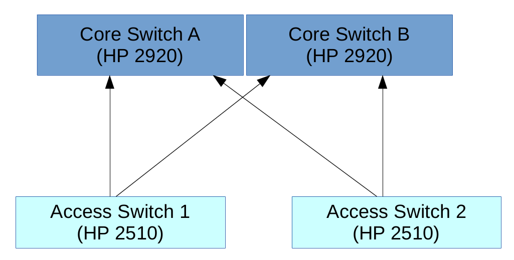 Solved: Core Switch Architecture - 2920 Core + 2510 Access