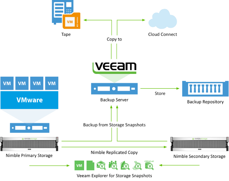 Veeam-Nimble-Storage-Integration-Topology.png