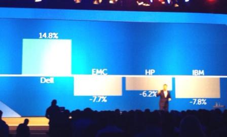 DellWorld storage market.png