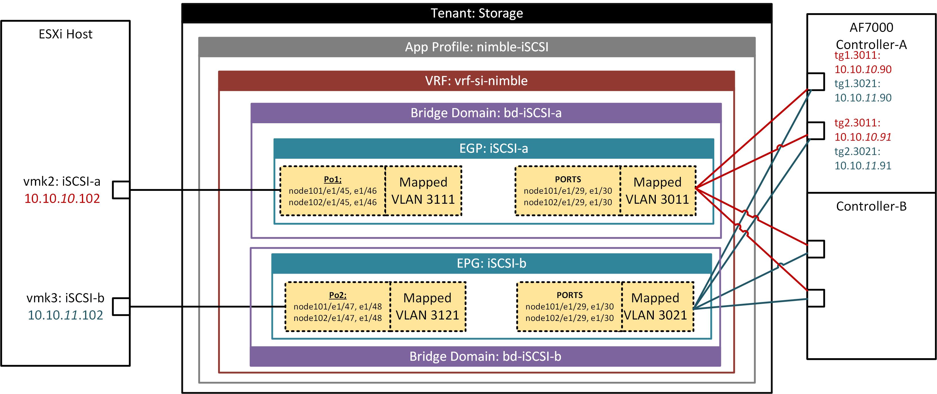 iSCSI Set up on N9K with ACI - vPC - Hewlett Packard Enterprise