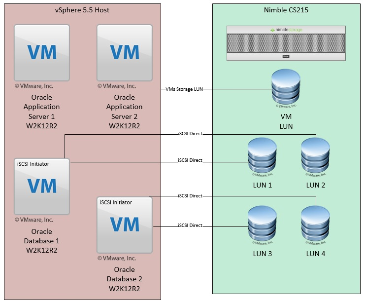 W2K12R2 Oracle VM - Direct iSCSI volume configuration