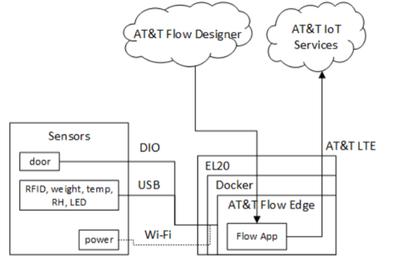 Edge asset monitoring.png
