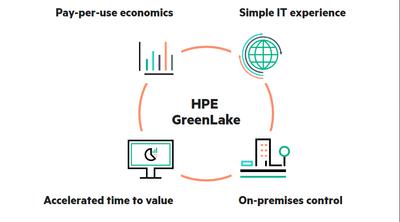 HPE GreenLake.png