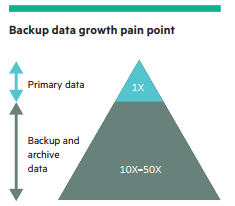 Backup data pain point.PNG