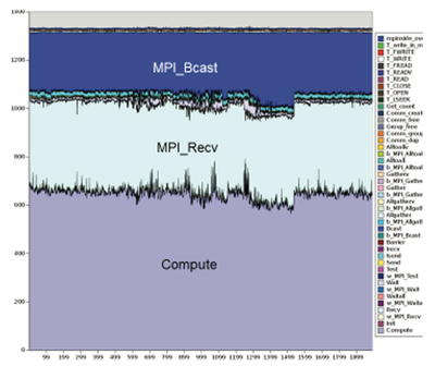 Example report generated based on the statistics generated by the HPE MPI allowing users to analyze how much time is spent on computation, communications, and file I/O to pinpoint bottlenecks and load imbalances.