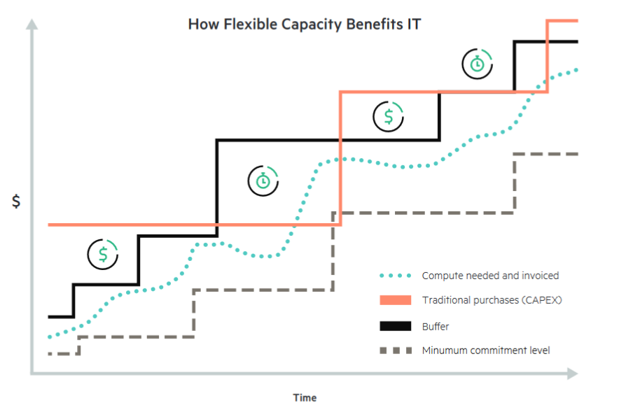 HPE GreenLake Flex Capacity- Benefits