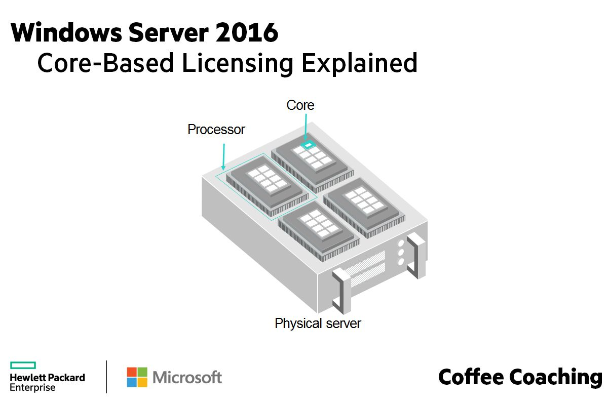 2018-01-02 Windows Server 2016 Core Based Licensing Explained.jpg