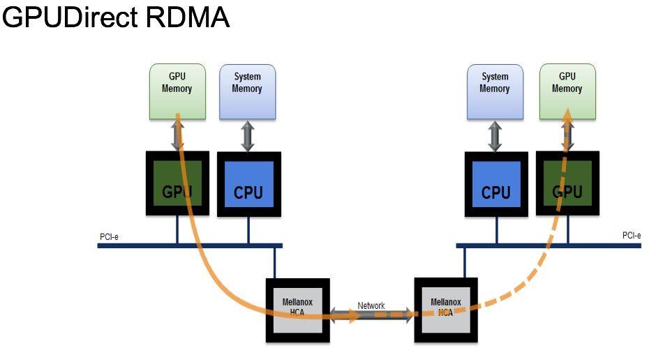 GPUDirect RDMA_1.jpg