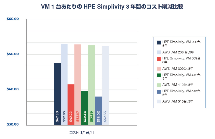 AWS vs SVT TCO 3years.png