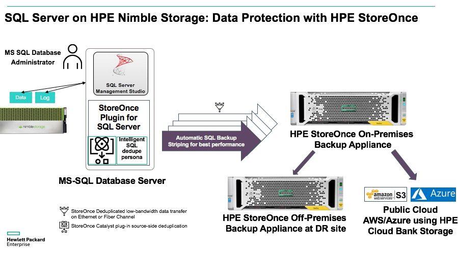 SQL Server on Nimble Storage.jpg